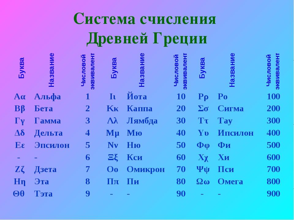 Система счисления Древней Греции Буква Буква Буква Название Название Название...