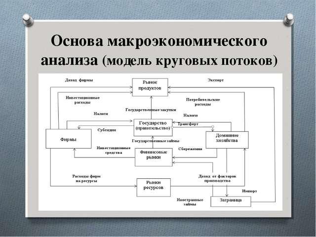 Основа макроэкономического анализа (модель круговых потоков)