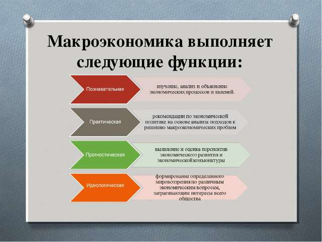 Макроэкономика выполняет следующие функции: