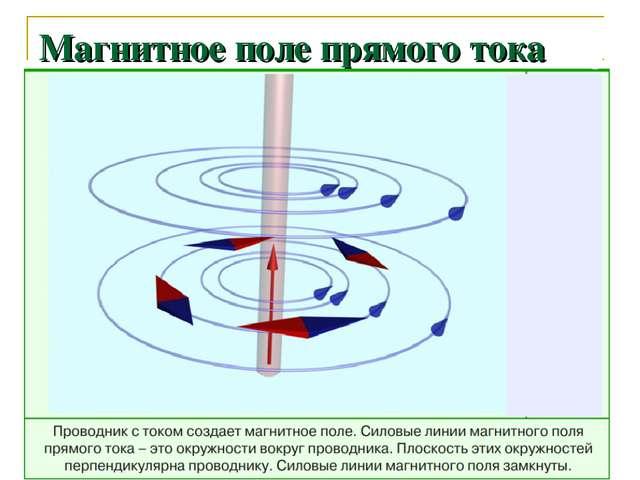 Магнитное поле прямого тока
