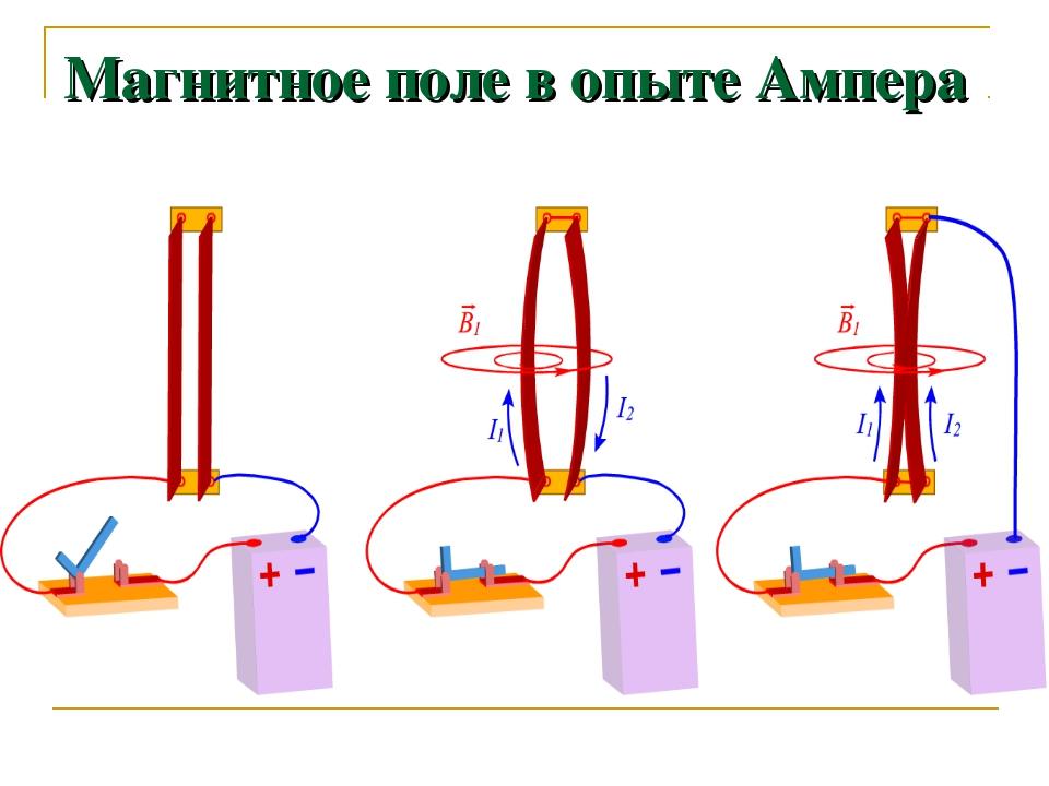 Магнитное поле в опыте Ампера