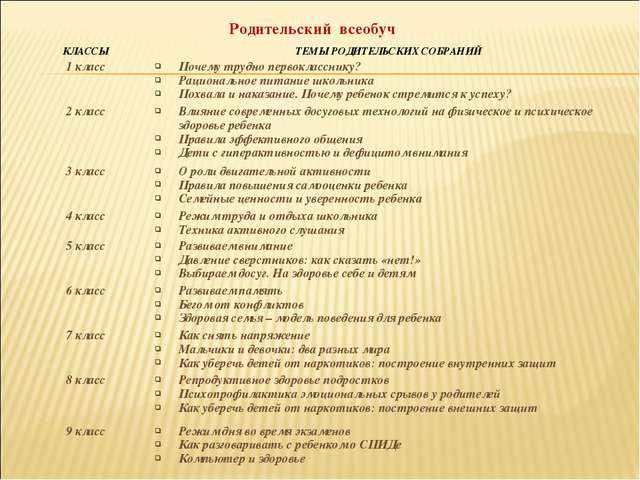 Родительский всеобуч КЛАССЫТЕМЫ РОДИТЕЛЬСКИХ СОБРАНИЙ 1 классПочему трудно...