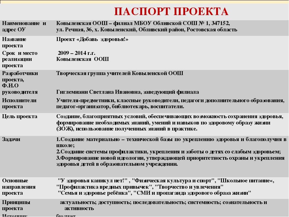 ПАСПОРТ ПРОЕКТА Наименование и адрес ОУКовыленская ООШ – филиал МБОУ Обливс...