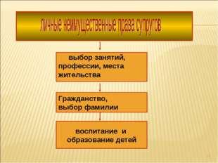 * воспитание и образование детей Гражданство, выбор фамилии выбор занятий, пр