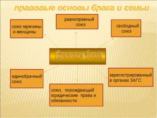 * союз мужчины и женщины равноправный союз свободный союз единобрачный союз с