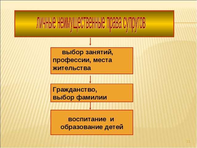 * воспитание и образование детей Гражданство, выбор фамилии выбор занятий, пр...