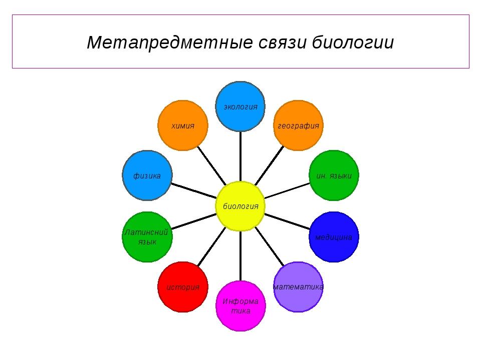 Метапредметные связи биологии