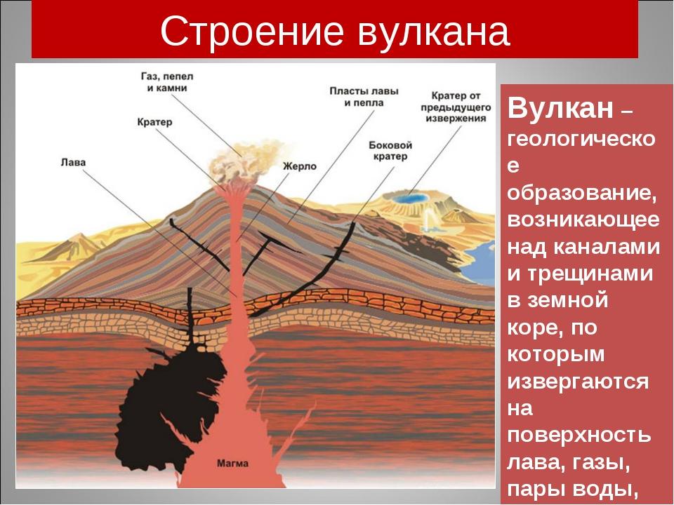 Строение вулкана Вулкан – геологическое образование, возникающее над каналами...