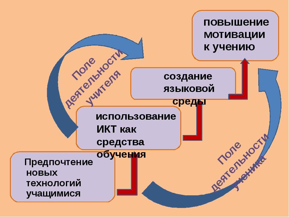 Поле деятельности ученика Поле деятельности учителя