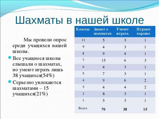Шахматы в нашей школе Мы провели опрос среди учащихся нашей школы. Все учащ...