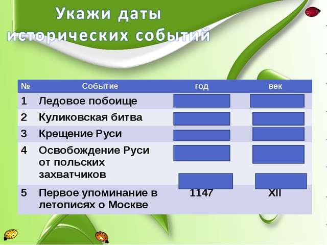 №Событиегодвек 1Ледовое побоище1242XIII 2Куликовская битва1380XIV 3...