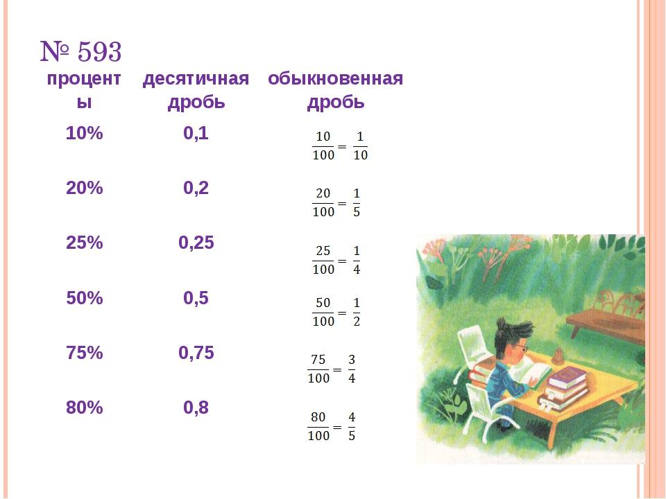 № 593 процентыдесятичная дробьобыкновенная дробь 10%0,1 20%0,2 25%0,25...