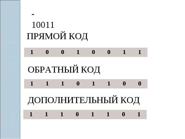 -10011 ПРЯМОЙ КОД ОБРАТНЫЙ КОД ДОПОЛНИТЕЛЬНЫЙ КОД 10010011 111011...