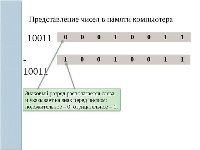 Представление чисел в памяти компьютера 10011 -10011 00010011 1001...