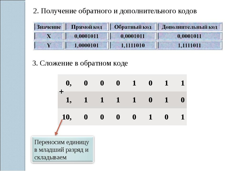 2. Получение обратного и дополнительного кодов 3. Сложение в обратном коде +...