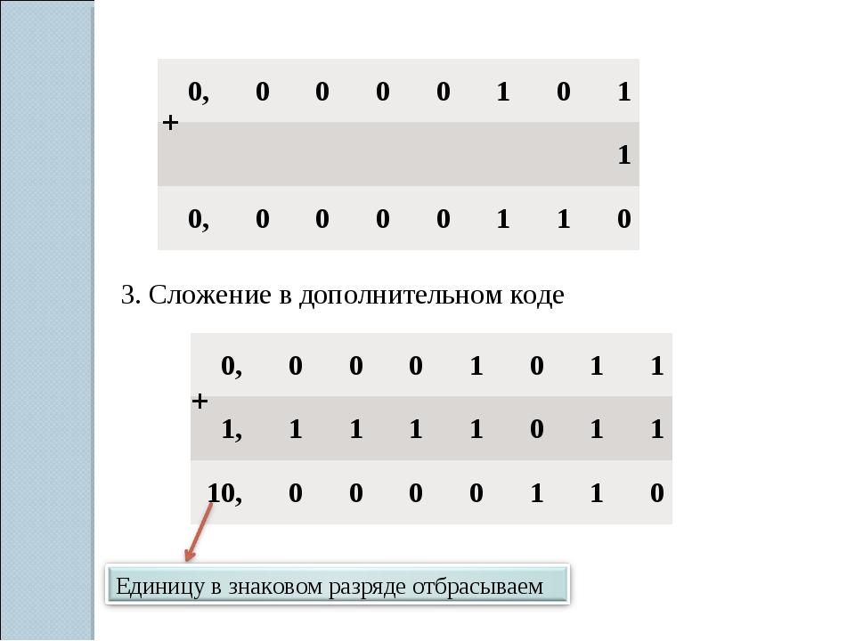 + 3. Сложение в дополнительном коде + 0,0000101 1 0,00001...