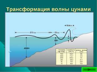 Трансформация волны цунами