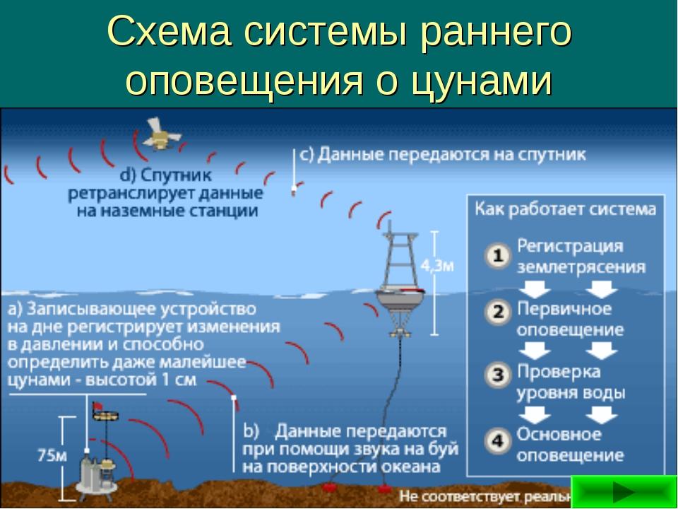 Схема системы раннего оповещения о цунами