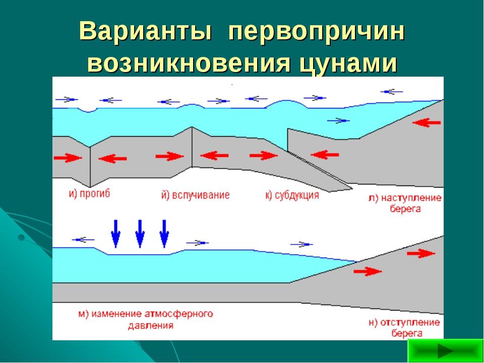 Варианты первопричин возникновения цунами