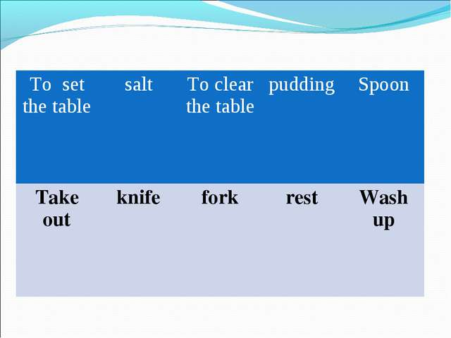 To set the table	salt	To clear the table	pudding	Spoon Take out	knife	fork	re...