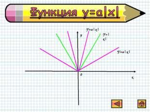 0 x y Y=a|x| Y=|x| У=a|x|
