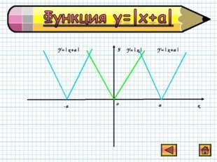 у х о -a a Y=|x+a| Y=|x| Y=|x+a|