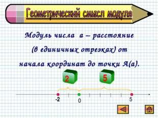 Модуль числа a – расстояние (в единичных отрезках) от начала координат до точ