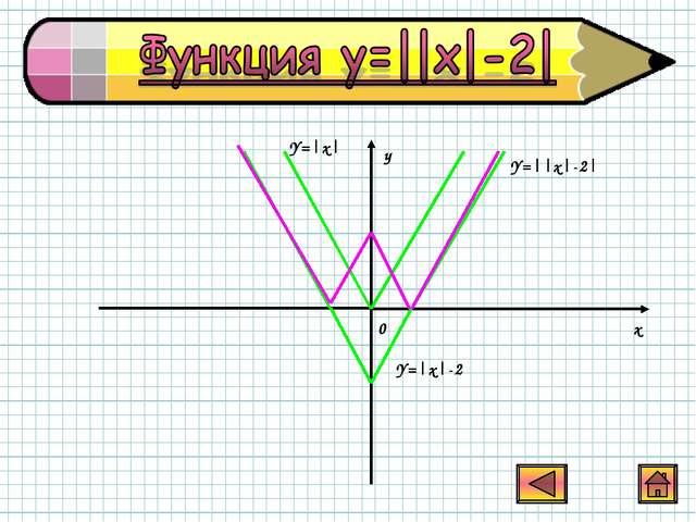 y x 0 Y=|x| Y=|x|-2 Y=||x|-2|