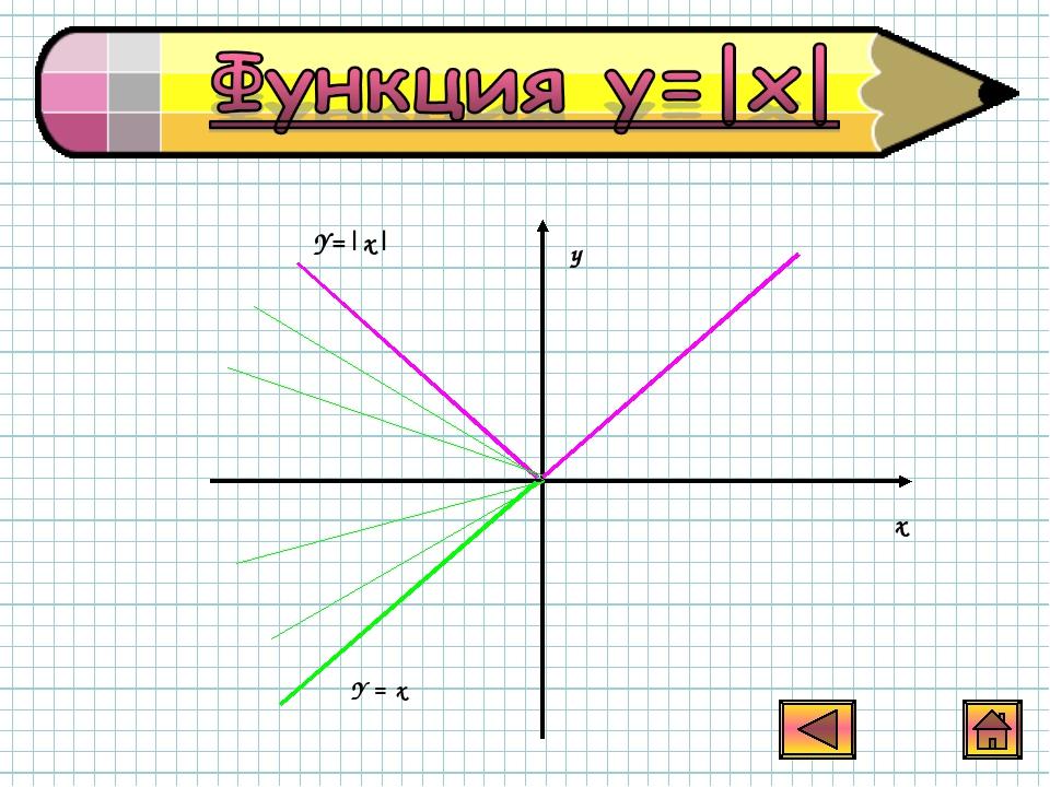 у х Y = х Y=|x|