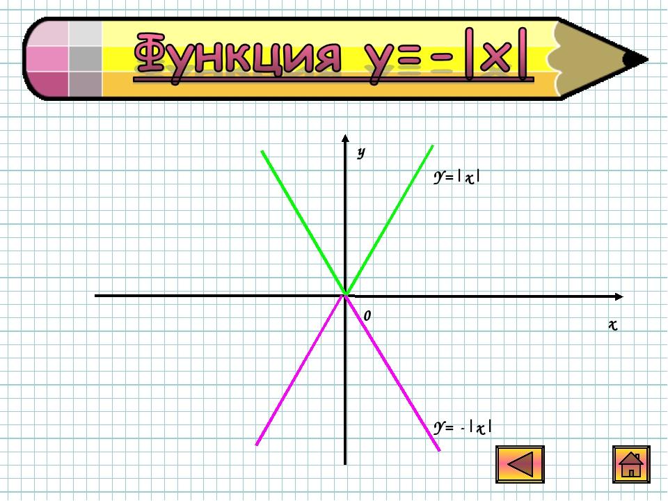 y x 0 Y=|x| Y= -|x|