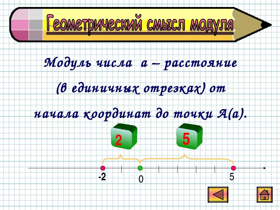 Модуль числа a – расстояние (в единичных отрезках) от начала координат до точ...
