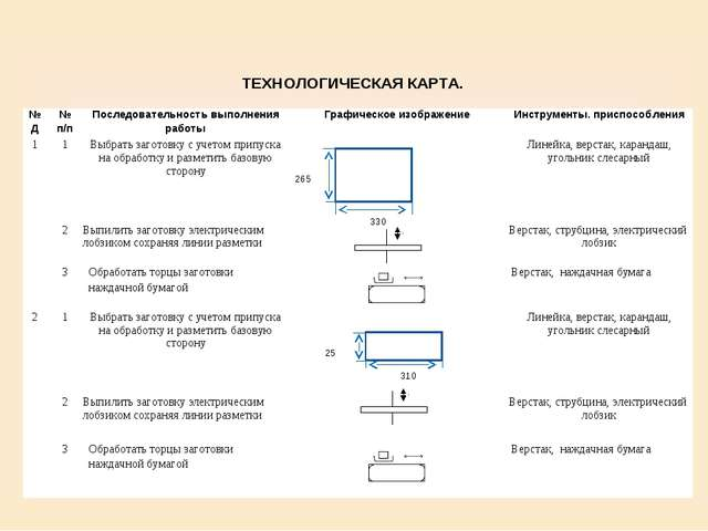 ТЕХНОЛОГИЧЕСКАЯ КАРТА. № Д№ п/пПоследовательность выполнения работыГрафиче...