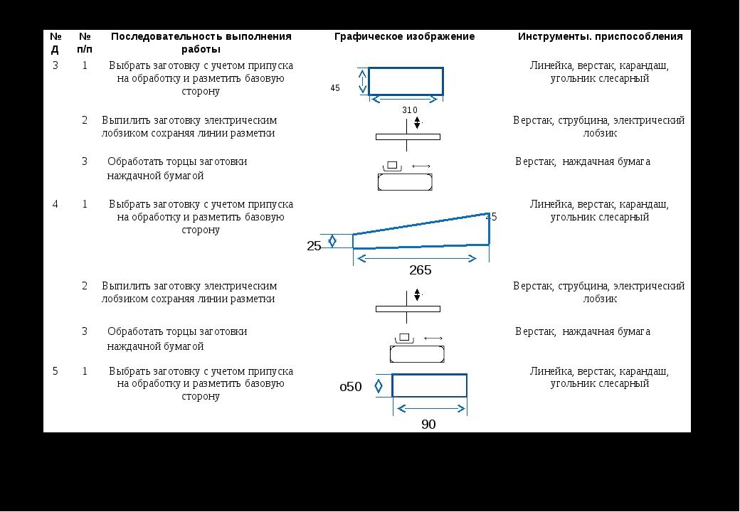 90 о50 № Д№ п/пПоследовательность выполнения работыГрафическое изображени...