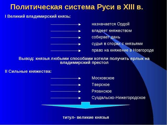 Политическая система Руси в XIII в. I Великий владимирский князь: назначается...