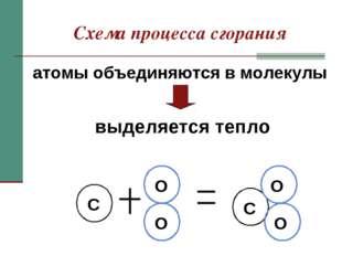 Схема процесса сгорания атомы объединяются в молекулы выделяется тепло