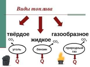 Виды топлива твёрдое жидкое газообразное Q Q Q CO2 CO2 CO2