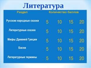 Литература РазделКоличество баллов Русские народные сказки5101520 Литер