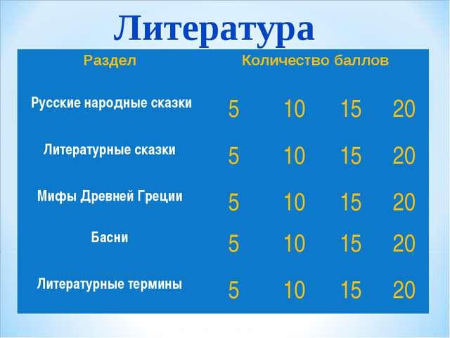 Литература РазделКоличество баллов Русские народные сказки5101520 Литер...