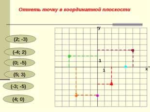 (2; -3) (-4; 2) (0; -5) (5; 3) (-3; -5) (4; 0) y x 1 1 Отметь точку в координ