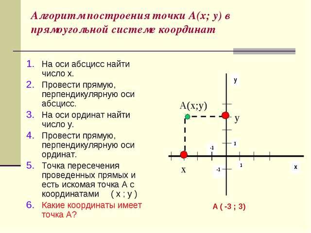 Алгоритм построения точки А(х; у) в прямоугольной системе координат На оси аб...