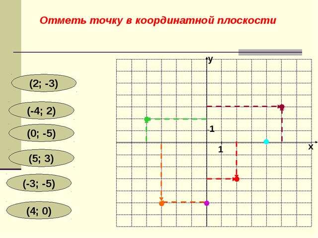 (2; -3) (-4; 2) (0; -5) (5; 3) (-3; -5) (4; 0) y x 1 1 Отметь точку в координ...