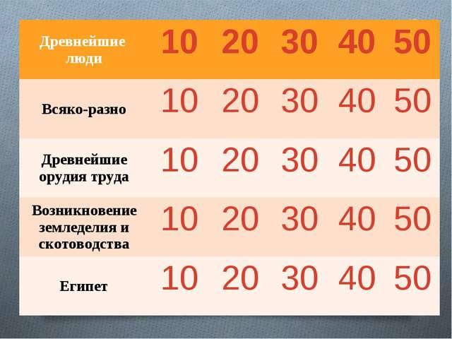 Древнейшие люди1020304050 Всяко-разно1020304050 Древнейшие орудия...