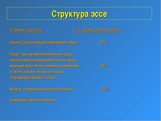 Структура эссе Элемент структуры % к общему объему работы Начало (актуализаци...