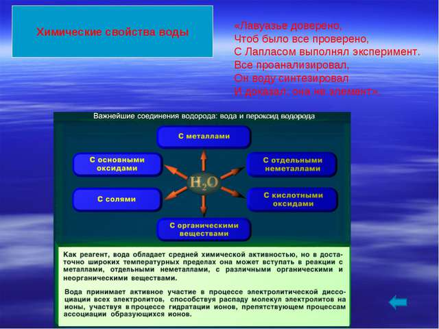 Химические свойства воды «Лавуазье доверено, Чтоб было все проверено, С Лапла...