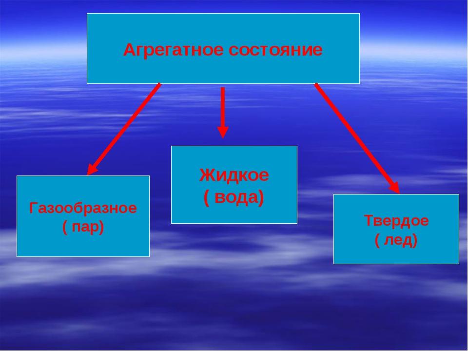 Агрегатное состояние Газообразное ( пар) Жидкое ( вода) Твердое ( лед) ...