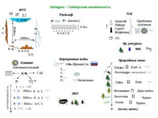 3-4км Западно – Сибирская низменность ФГП Рельеф П.И. Природные зоны Внутренн