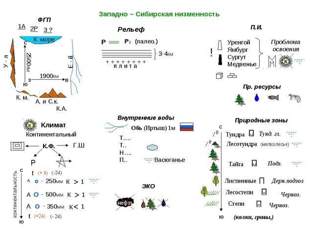 3-4км Западно – Сибирская низменность ФГП Рельеф П.И. Природные зоны Внутренн...