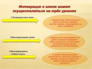 2.Интегрированные уроки 3.Интегрированные учебные курсы. 1.Межпредметные связи