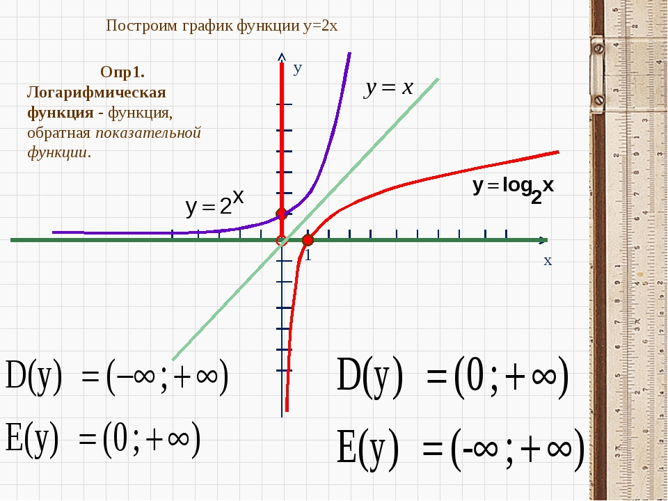 построить график функции ln x+1