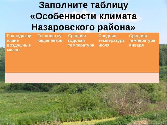 Заполните таблицу «Особенности климата Назаровского района»        Гос...